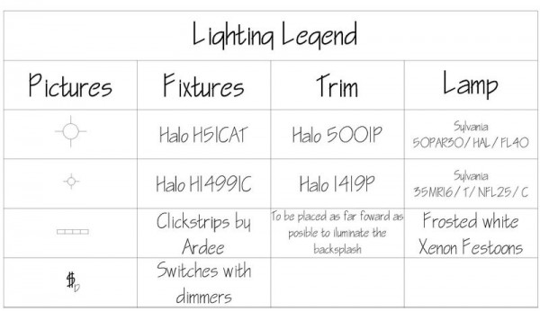 A True Lighting Design Plan Amp Led Technology