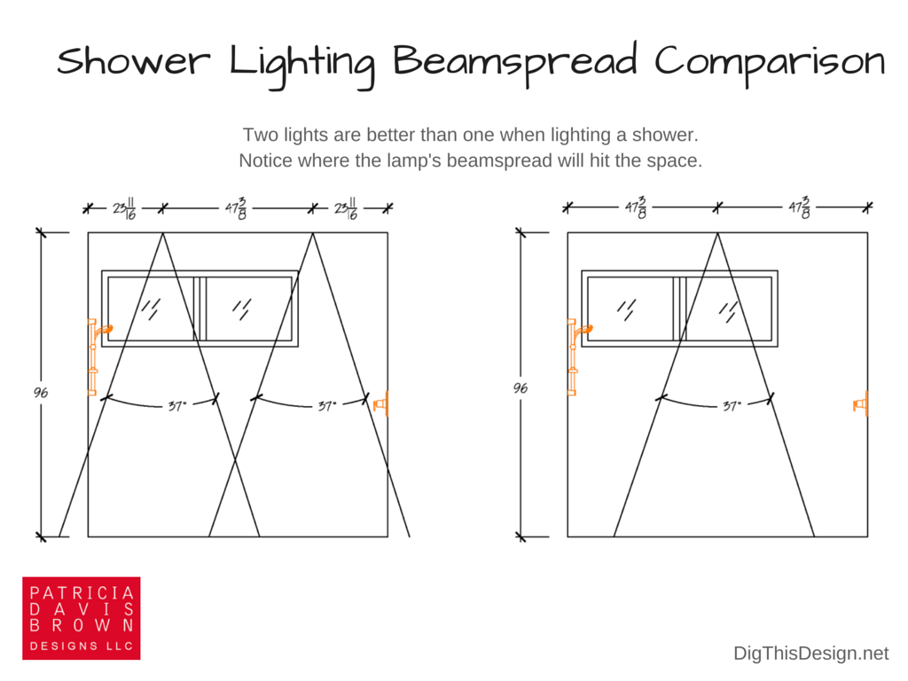 Infographic comparing the use of one light for the shower versus two and where the beam spread hits the space