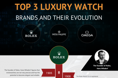 Top 3 luxury watch brands and their evolution, Rolex, Patek Philippe, and Omega infographic showing product progression throughout the years