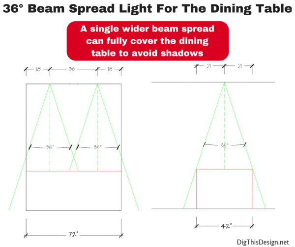 layered lighting for the dining room table with 36 degree beam spread