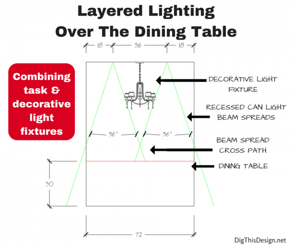 layred lighting plan over the dining table recessed cans and decorative fixture placement over dining table, functional general task and ambient lighting