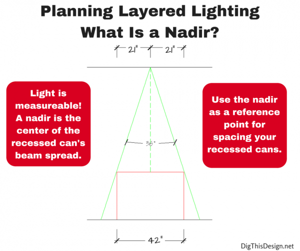 planning layered lighting for the dining room table, what is a nadir and how to use it to calculate your lighting design