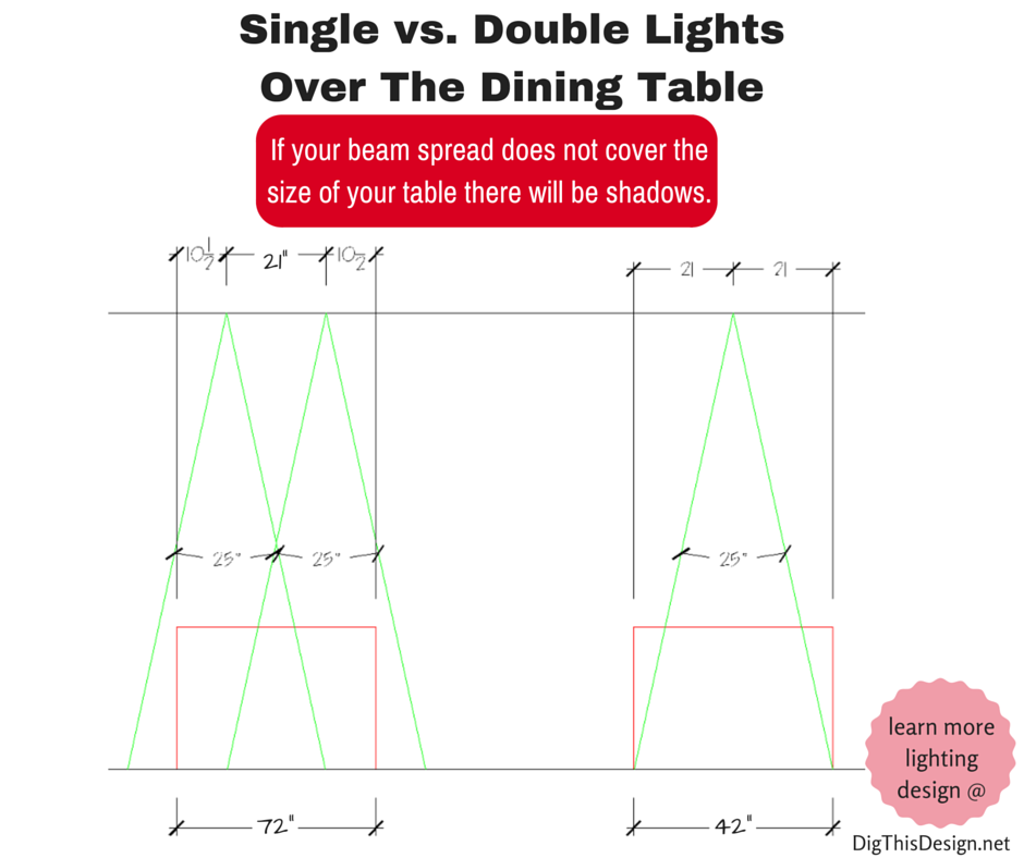 lighting design plan comparison of one versus two recessed cans lighting the width of a dining table